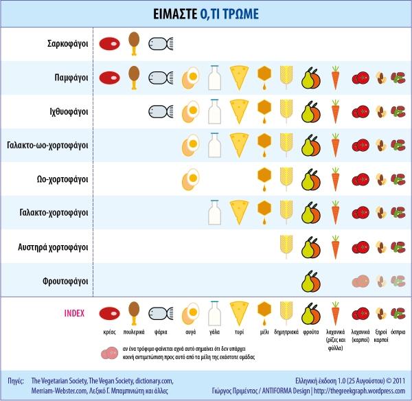 Γράφημα που απεικονίζει τι τρόφιμα περιλαμβάνουν δίαιτες όπως αυτές των σαρκοφάγων, ιχθυοφάγων, χορτοφάγων, αυστηρά χορτοφάγων, φρουτοφάγων και άλλων.